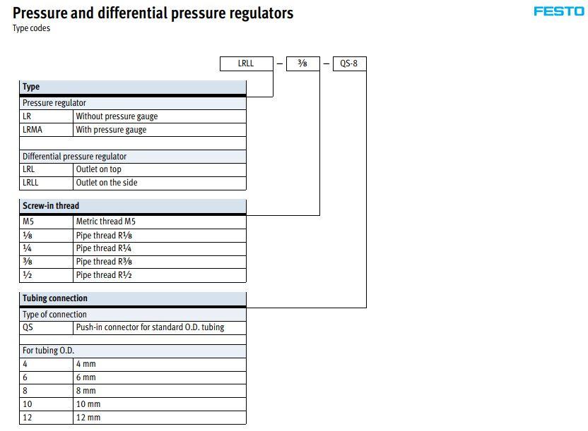 van tiết lưu nhập khẩu chính hãng từ festo đức phân phối với giá rẻ nhất thị trường hiện nay có bảo hành 1 năm